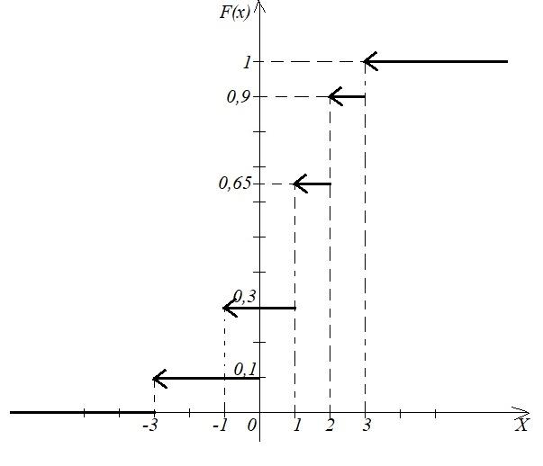 Графік функції розподілу
