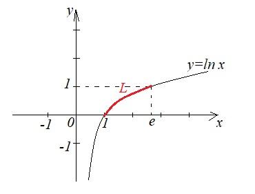 Криволінійний інтеграл