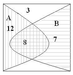 Задача ( Діаграми Ейлера - Венна)