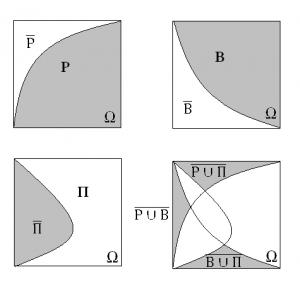 Задача (Діаграми Ейлера-Венна. Задача з відсотками)