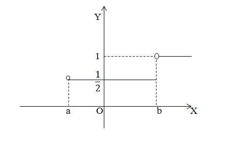 Задача 1 (Вказати випадкову величину для заданого простору)