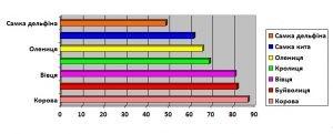 Побудова лінійної діаграми