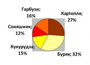 Задача 5 (Побудова кругової діаграми)