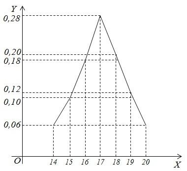 Задача 1 (Числові характеристики статистичних даних)