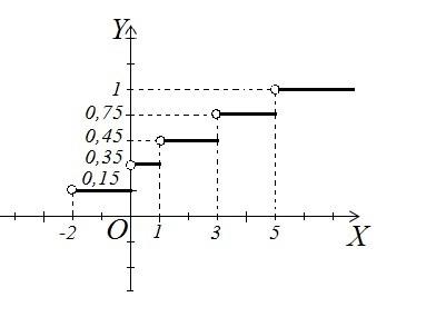 Задача 2 (Розподіл дискретної випадкової величини)