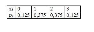 Задача 3 (Скласти закон розподілу)