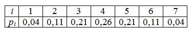 Задача 2 (Перевірка на близькість щільностей розподілів)
