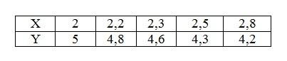 Задача 3 (Основні числові характеристики випадкових величин, коефіцієнт кореляції, рівняння прямих регресій)