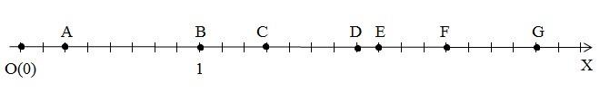 Задача 2 (Запис координати точки, зображеної на промені)