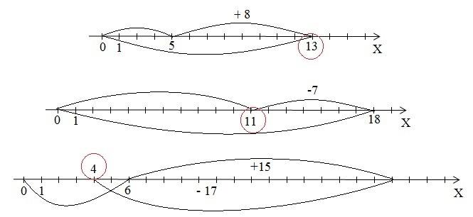 Задача 3 (Дії над числами)