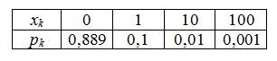 Числові характеристики розподілів випадкових величин