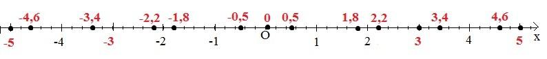Модуль та його властивості