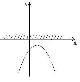 Квадратні рівняння