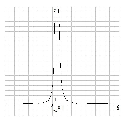 Функції та графіки