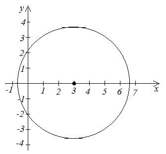 Задача (Визначення центру та радіуса кола)