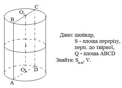 Задача 1 (Площа повної поверхні та об'єм циліндра)