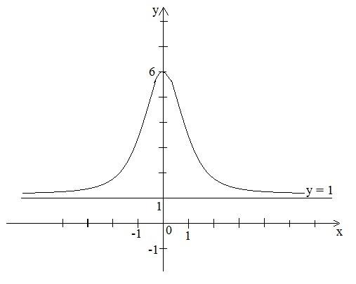Повне дослідження функції та побудова її графіка