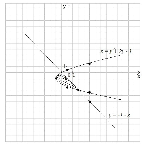 Задача 8 (Обчислення площі фігури)