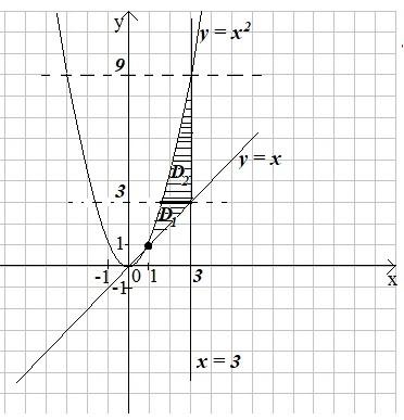 Визначений інтеграл. Подвійні та потрійні інтеграли. Невласні інтеграли.