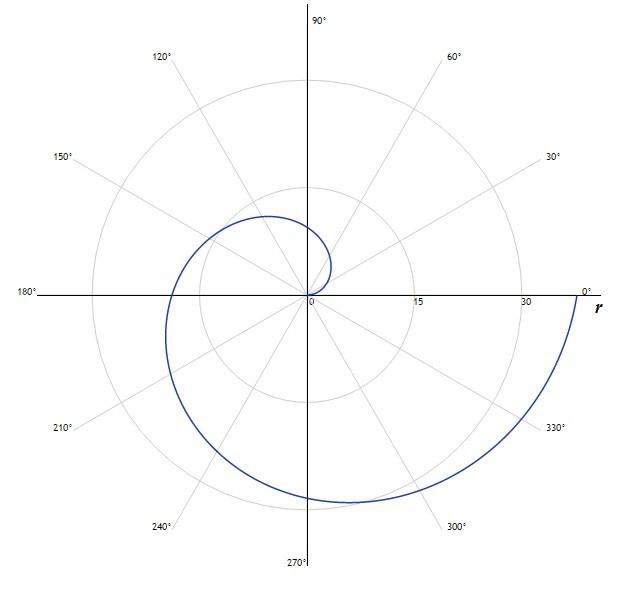 Задача 21 (Обчислення довжини дуги в полярних координатах)