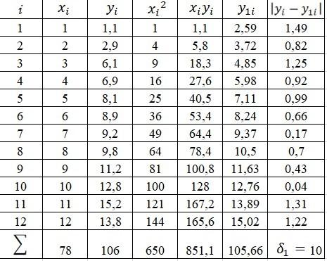 Розрахункова таблиця, метод найменших квадратів