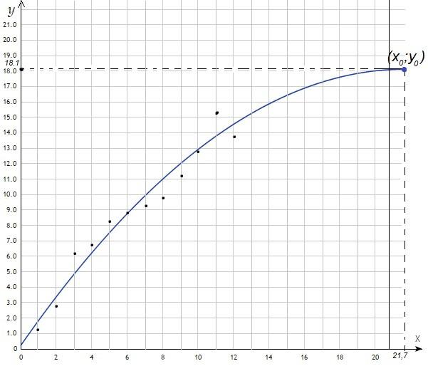 Графік функції, точки, емпірична функція, парабола